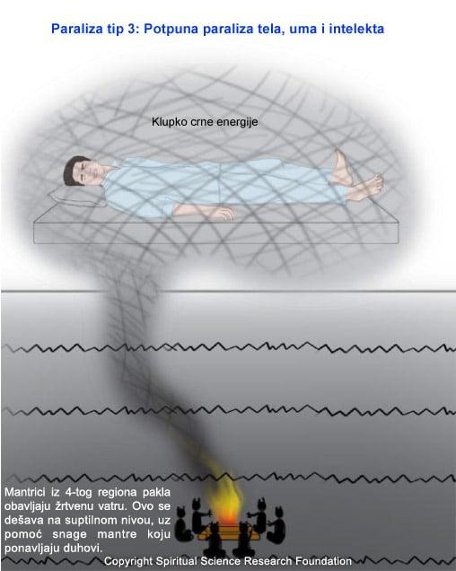 http://www.spiritualresearchfoundation.org/userfiles/image/008%20Serbian/sleep-paralysis/paraliza-u-snu-tip3.jpg