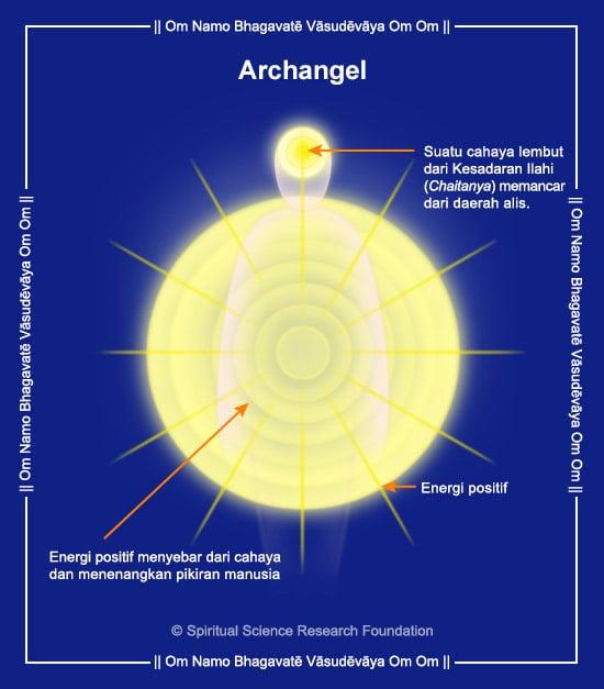 Gambar Tentang Sayap Malaikat Archangels