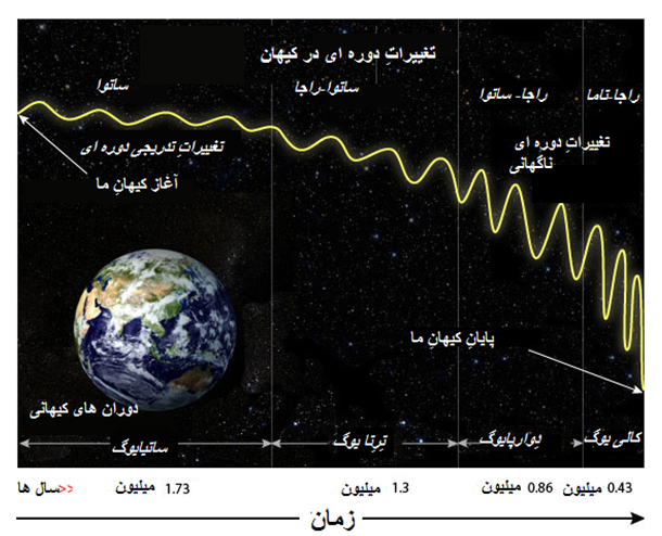 Cyclical changes during the four eras