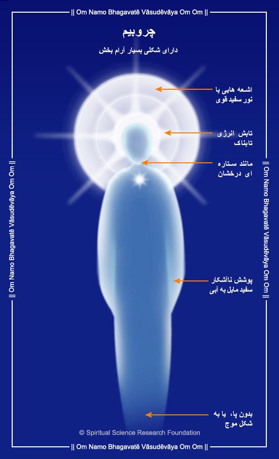 Pictures of angels - Cherubim type