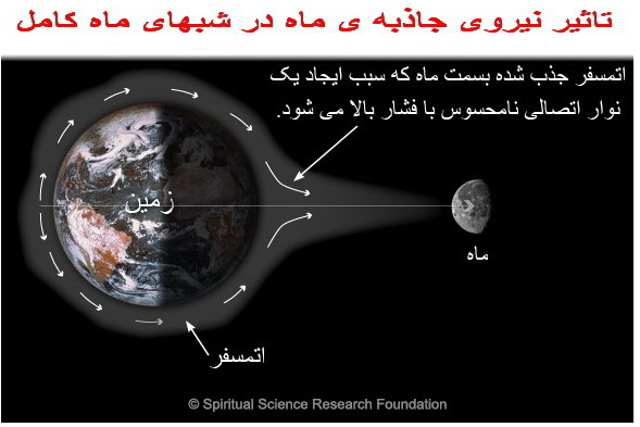 http://www.spiritualresearchfoundation.org/userfiles/image/010%20Farsi/spiritual-effect-of-moon-on-man/FARSI-gravitational-pull.jpg