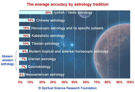 Astrology - The average accuracy of different traditions in astrology
