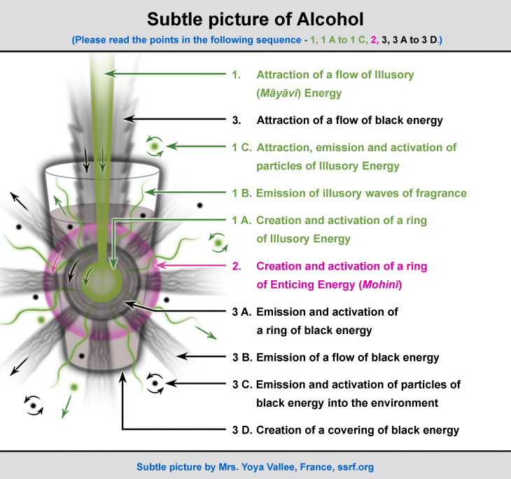 Subtle picture of the negative effect of drinking alcohol