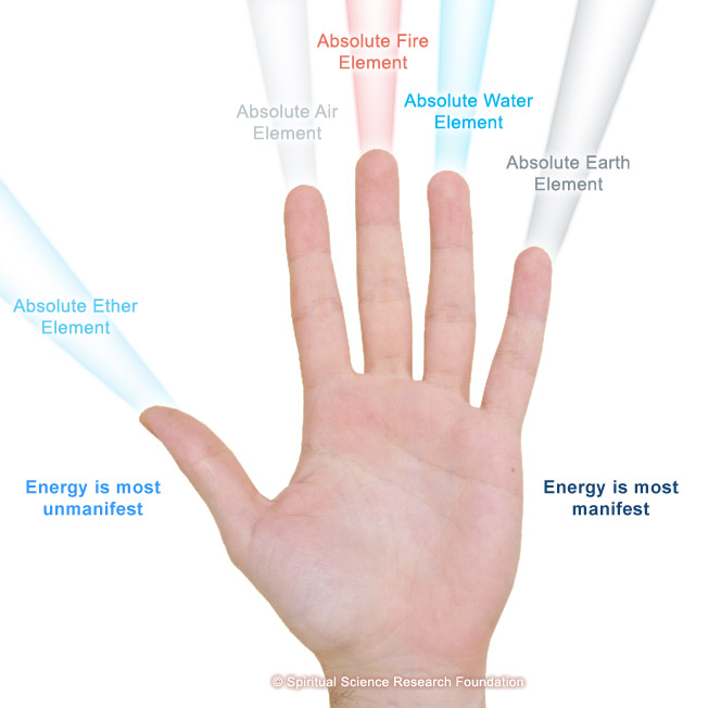The Absolute Cosmic Elements relationship with our fingers