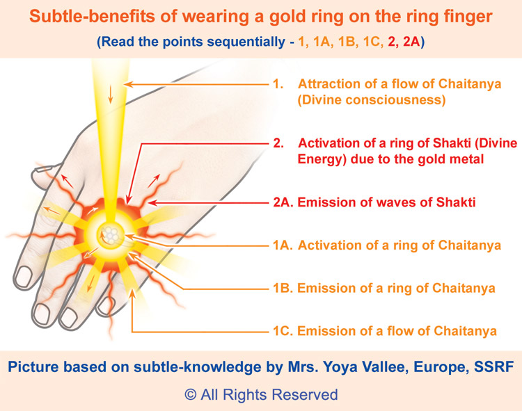 Wearing jewelry - Gold ring
