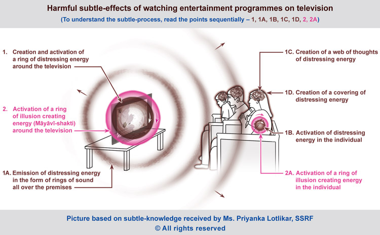 Negative effects of television