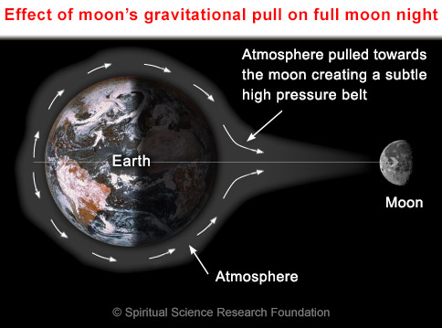 Full moon effects through gravitational pull