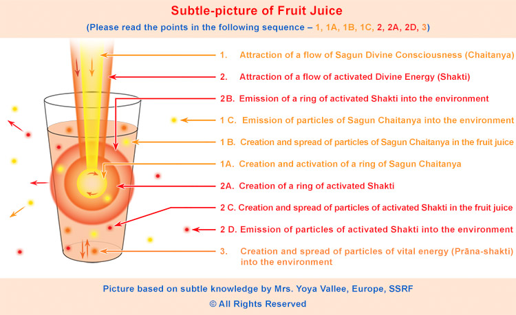 Subtle picture on the spiritual effect of fruit juice