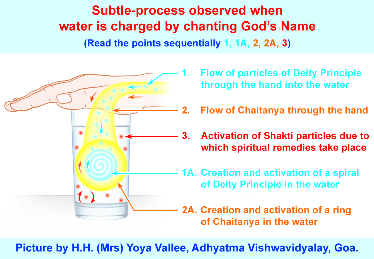 ENGLI How to charge water with Chanting.jpg