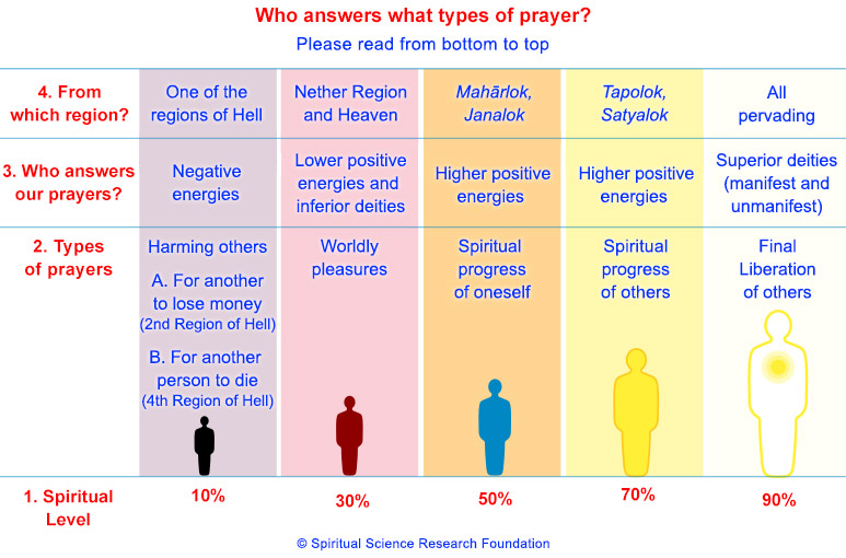 What and how to pray in order that God answers
