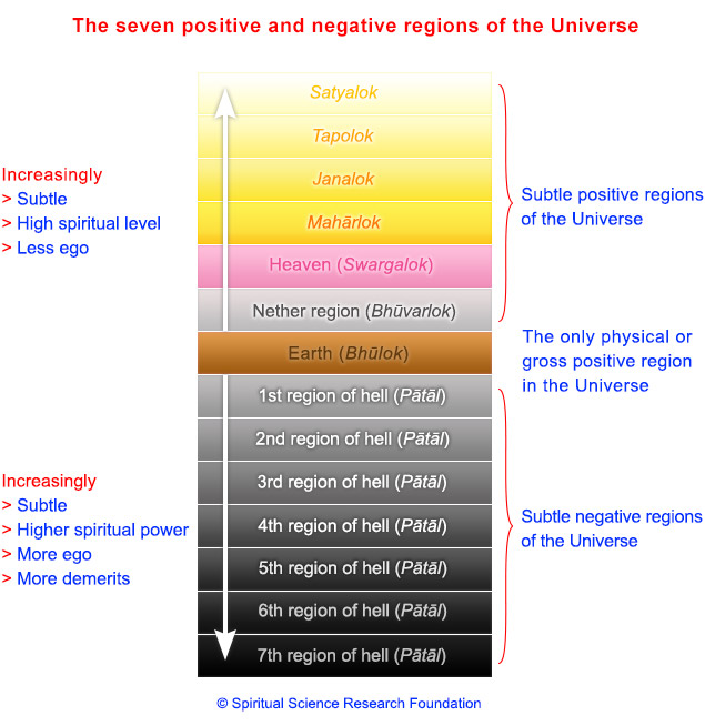 The seven positive and negative regions of the Universe