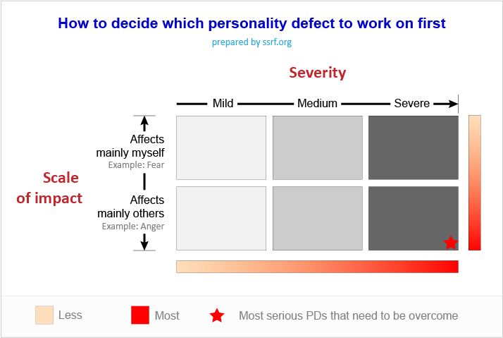 Self analysis - how to prioritise working on defects