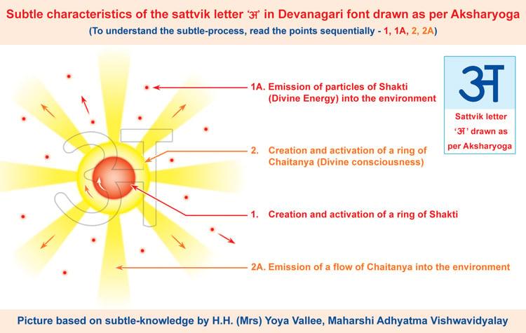 subtle-picture-devanagari-script