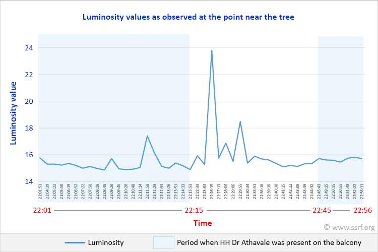 luminosity-changes-of-the-tree