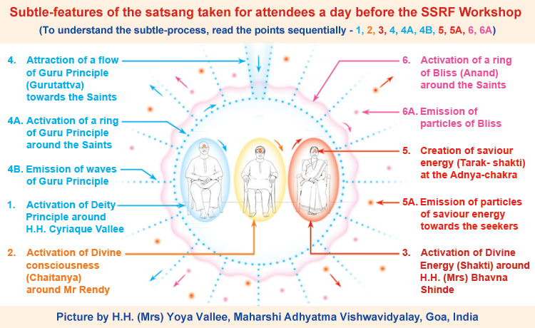 Subtle-picture of a satsang and SSRF spiritual workshop