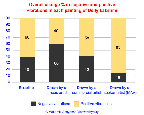Overall % change in negative and positive vibrations in each painting of Deity Lakshmi