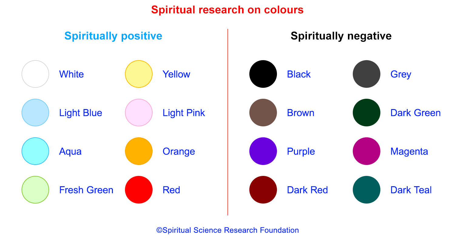 Spiritual research on colours