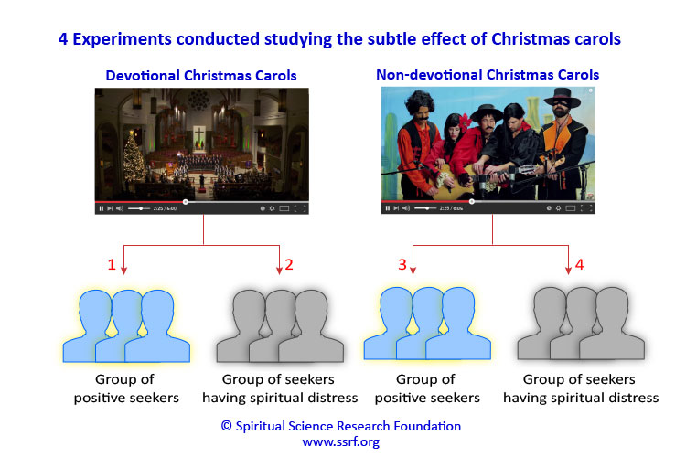 Experiment on the subtle effects of Christmas carols