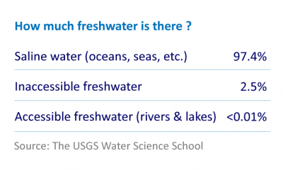 How much freshwater is there?