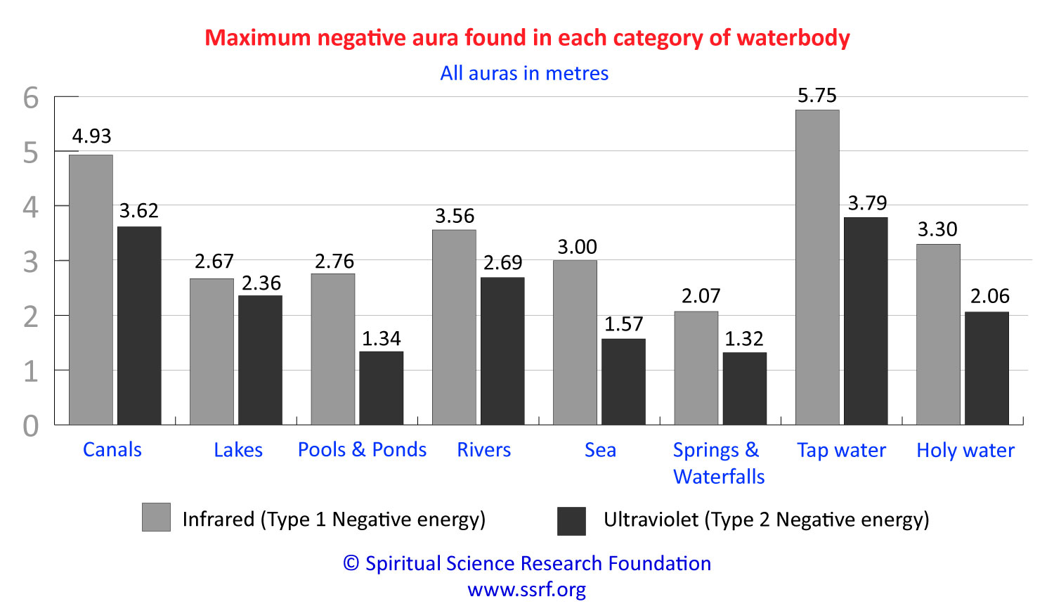 Maximum negativity found in waterbodies