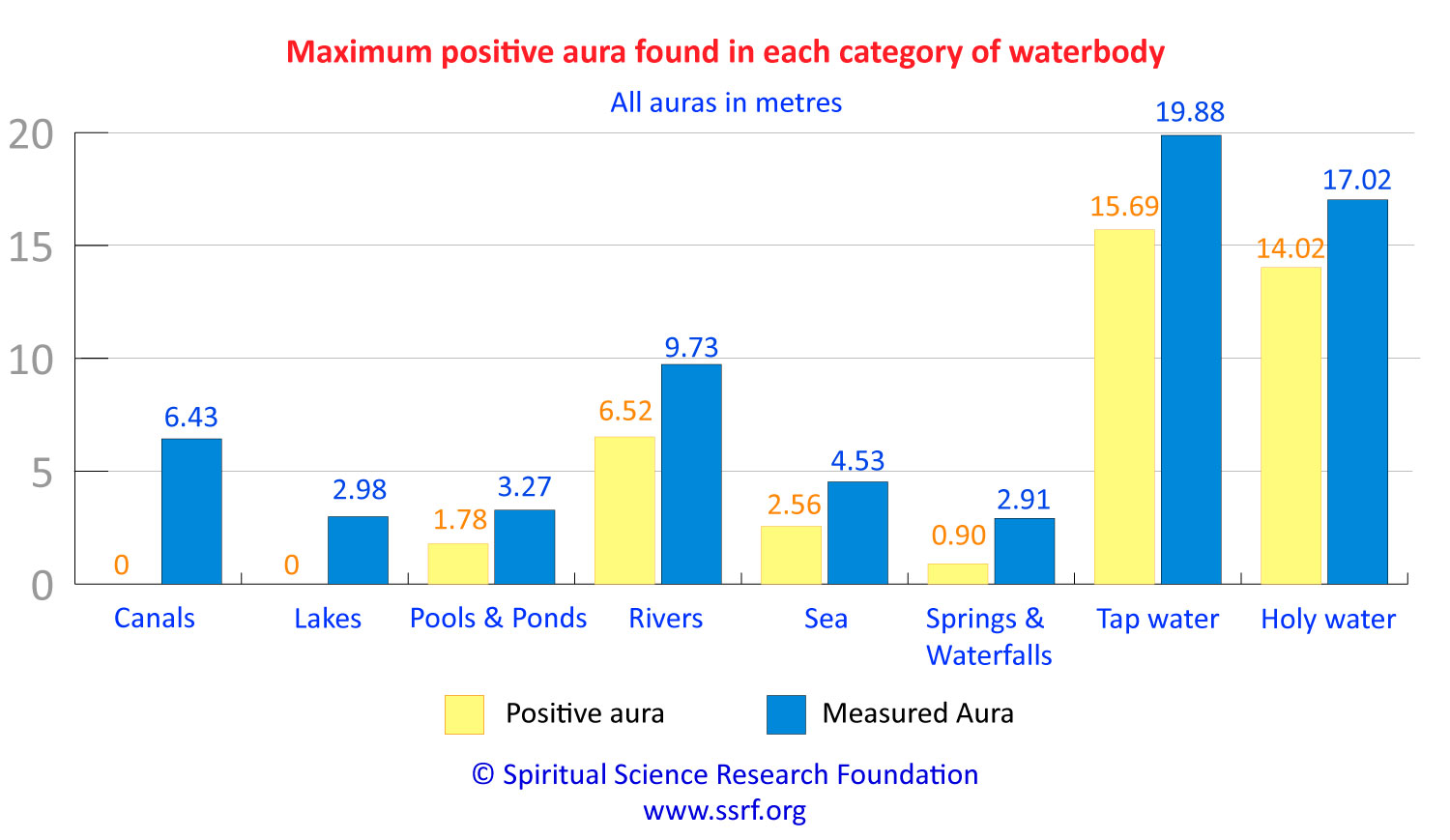 Maximum positivity found in water samples