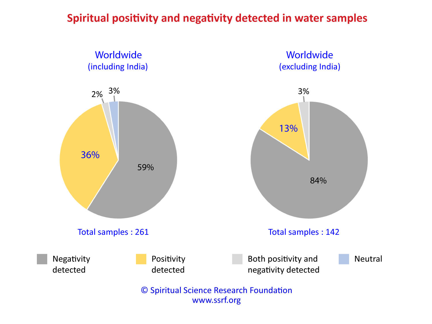 Spiritual positivity and spiritual negativity in water samples