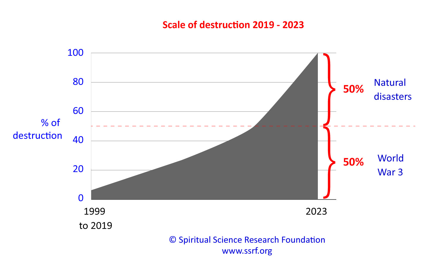 Predicted destruction from climate change