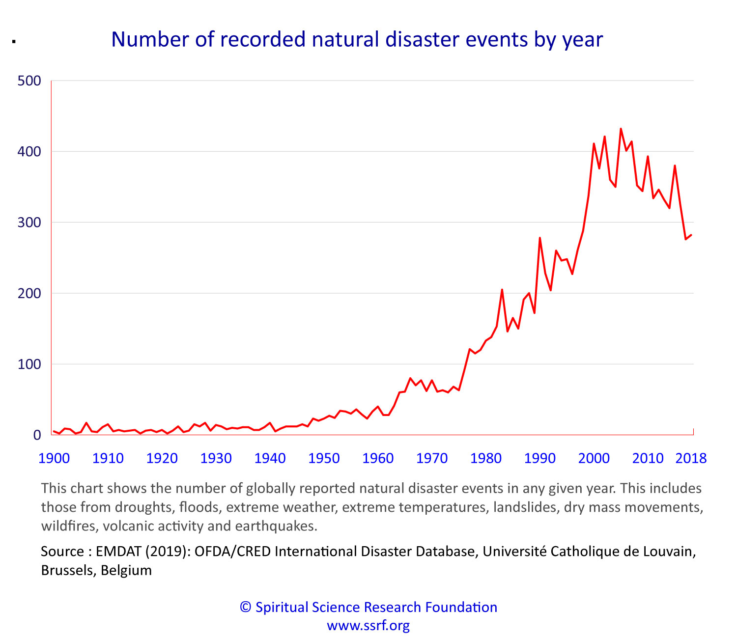 Increasing number of natural disasters