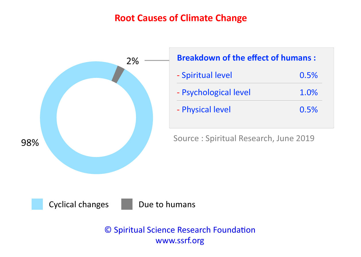 Actual Causes of Climate Change and Global Warming