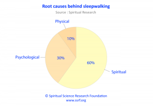 What causes sleepwalking and its treatment