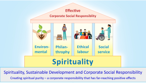 Spirituality, Sustainable development and Corporate Social Responsibility