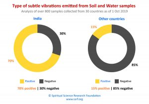 Type of subtle vibrations emitted from Soil and Water samples