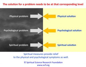 The solution for a problem needs to be at that corresponding level