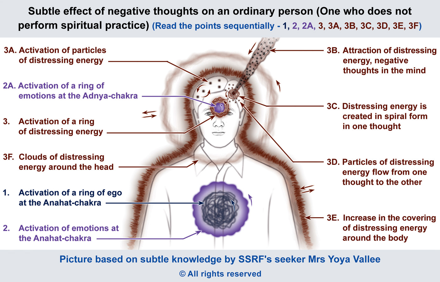 Subtle effect of negative thoughts on an ordinary person (One who does not perform spiritual practice)