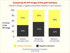 Comparing the PIP images of the gold necklaces