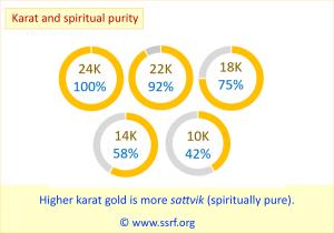 Karat and spiritual purity