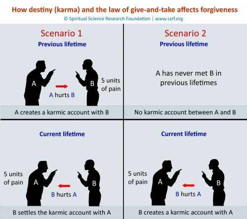 How destiny (karma) and the law of give-and-take affects forgiveness