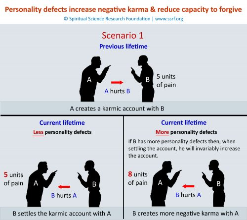 Personality defects increase negative karma & reduce capacity to forgive