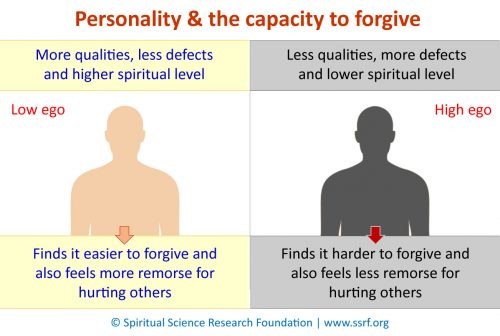 Personality & the capacity to forgive