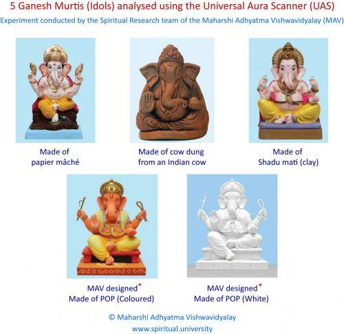 5 Ganesh Murtis (Idols) analysed using the Universal Aura Scanner (UAS)