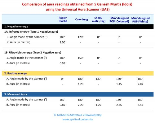 Comparison of aura readings obtained from 5 Ganesh Murtis (Idols) using the Universal Aura Scanner (UAS)