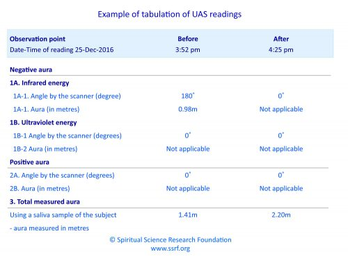 Example of a tabulation of UAS readings