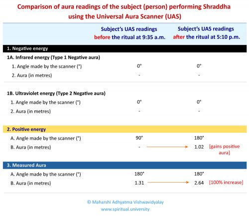 Comparison of aura readings of the subject (person) performing Shraddha using the Universal Aura Scanner (UAS)