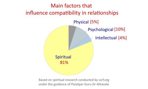 Main factors that influence compatibility in relationships