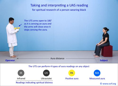 Taking and interpreting a UAS reading