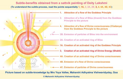 Subtle-picture of the painting of Deity Lakshmi drawn by a seeker-artist from MAV