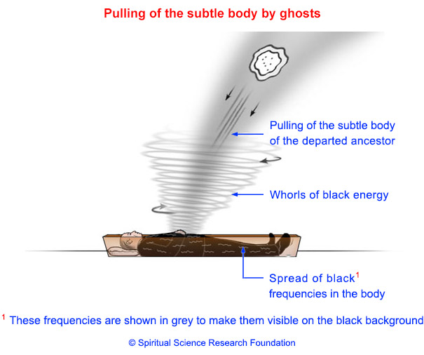 How ghost controls dead body?