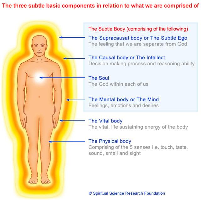 Sattva Raja Tama – Basic Components of Creation