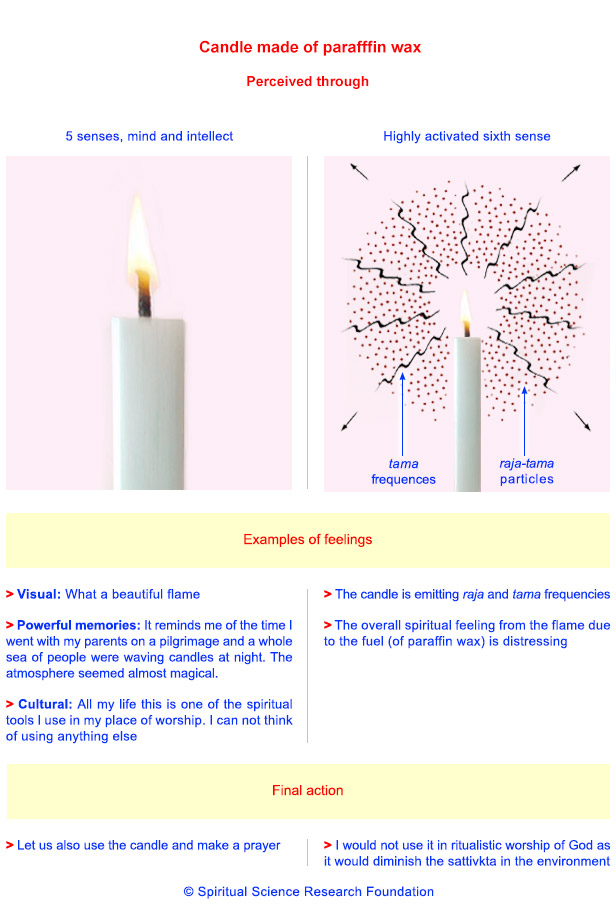 Candle perceived through 5 senses, mind and intellect vs. sixth sense