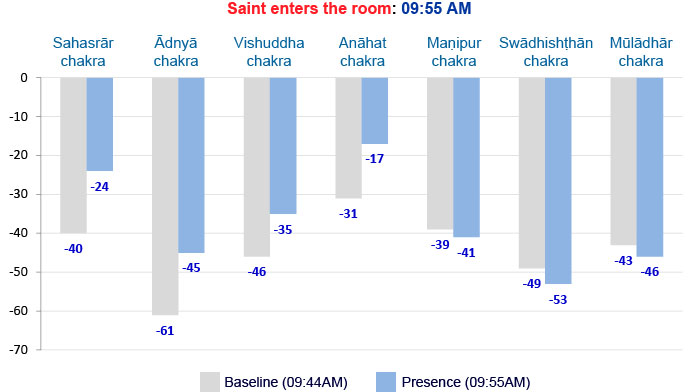 Effect of presence of a Saint on a possessed person